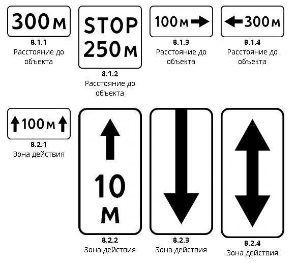 Знаки дополнительной информации ПДД1